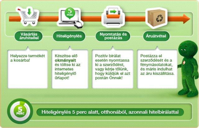 Online hitel folyamat
